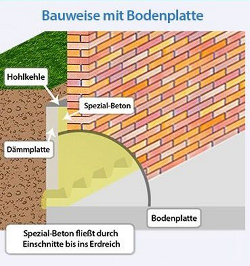 Infografik zum Abdichten der Kellerwand bei Bodenplatte